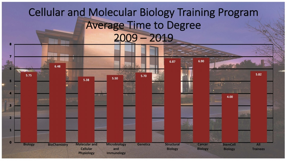 Time to Degree Trainees that were awarded a PhD and received support from the CMB training grant during the past 10 years (9/2009-12/2019) had an average time to degree of 5.82 years.  Biology 5.75 years, BioChemistry 6.48 years, Molecular and Cellular Physiology 5.38 years, Microbiology and Immunology 5.50 years, Genetics 5.70 Structural Biology 6.87 years, Cancer Biology 6.90 and StemCell Biology 4.00.  All trainees 5.82 years.